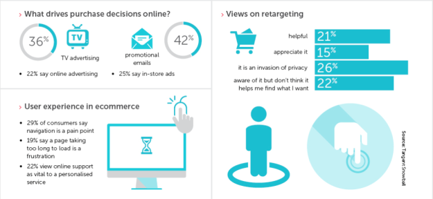 Marketing Week - Reaching e-commerce consumers in the 12-minute window
